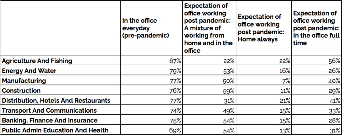 future-of-offices-july-2021-blog-2